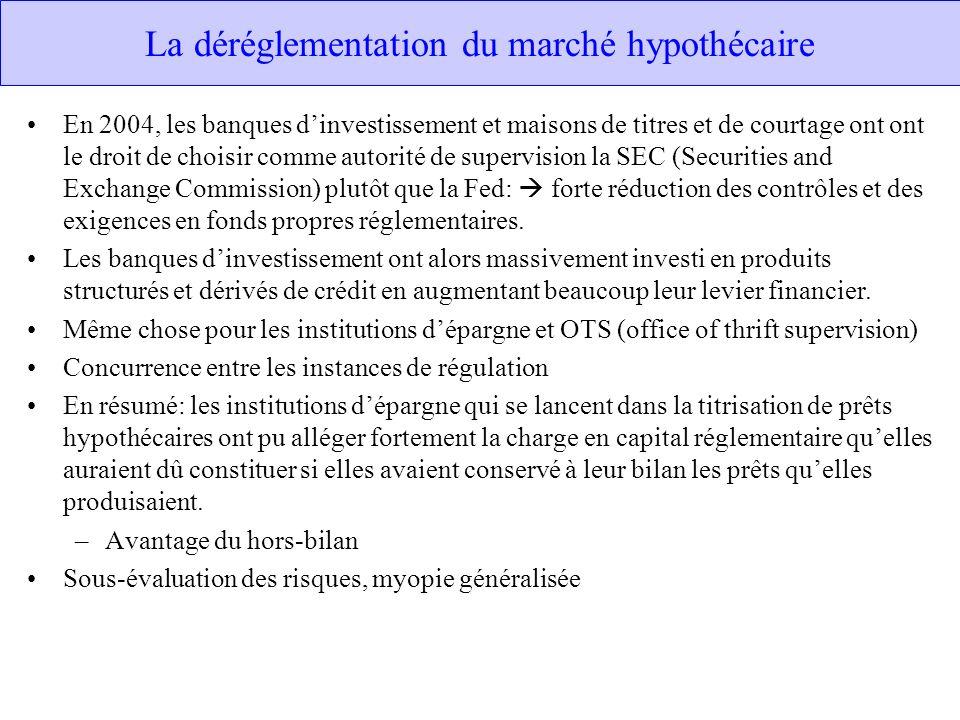 La déréglementation du marché hypothécaire
