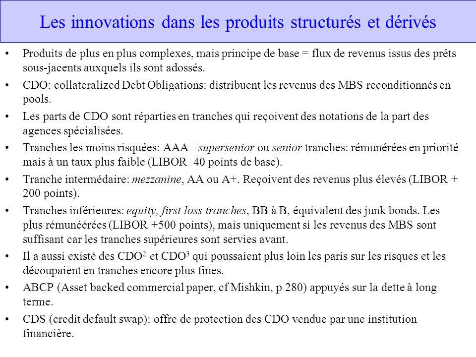 Les innovations dans les produits structurés et dérivés