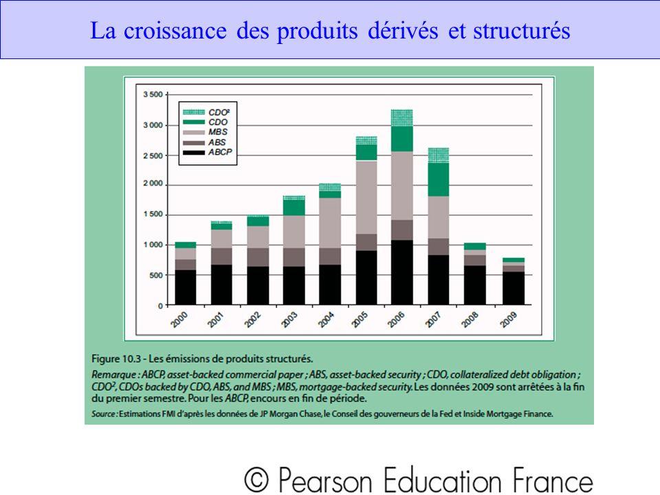 La croissance des produits dérivés et structurés