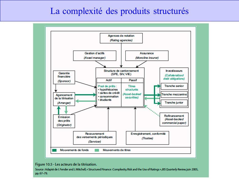 La complexité des produits structurés