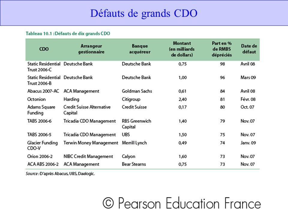 Défauts de grands CDO