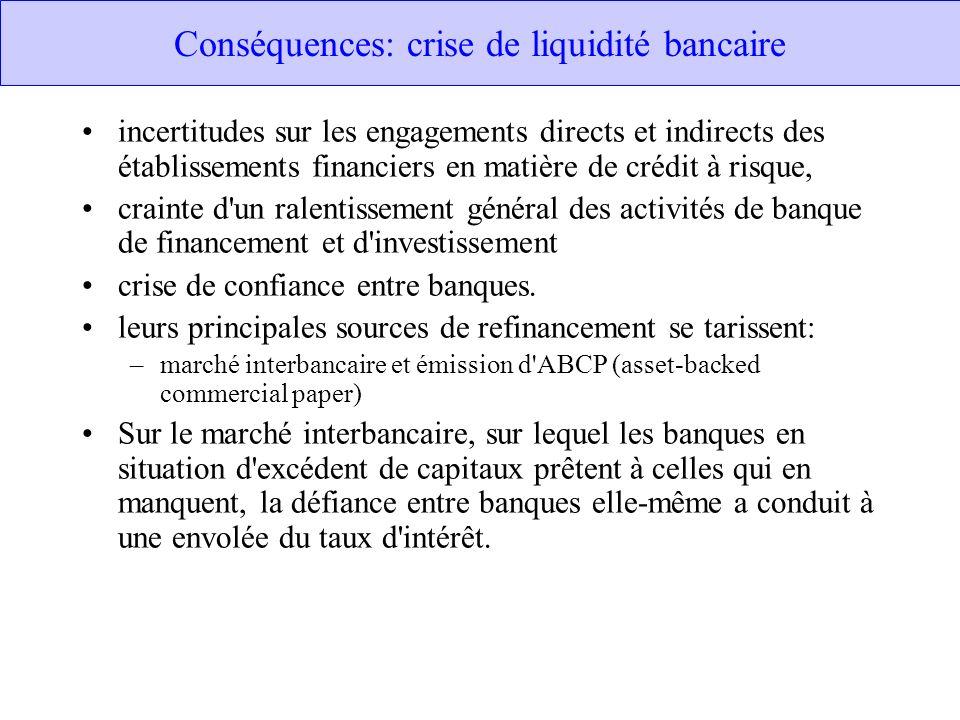 Conséquences: crise de liquidité bancaire