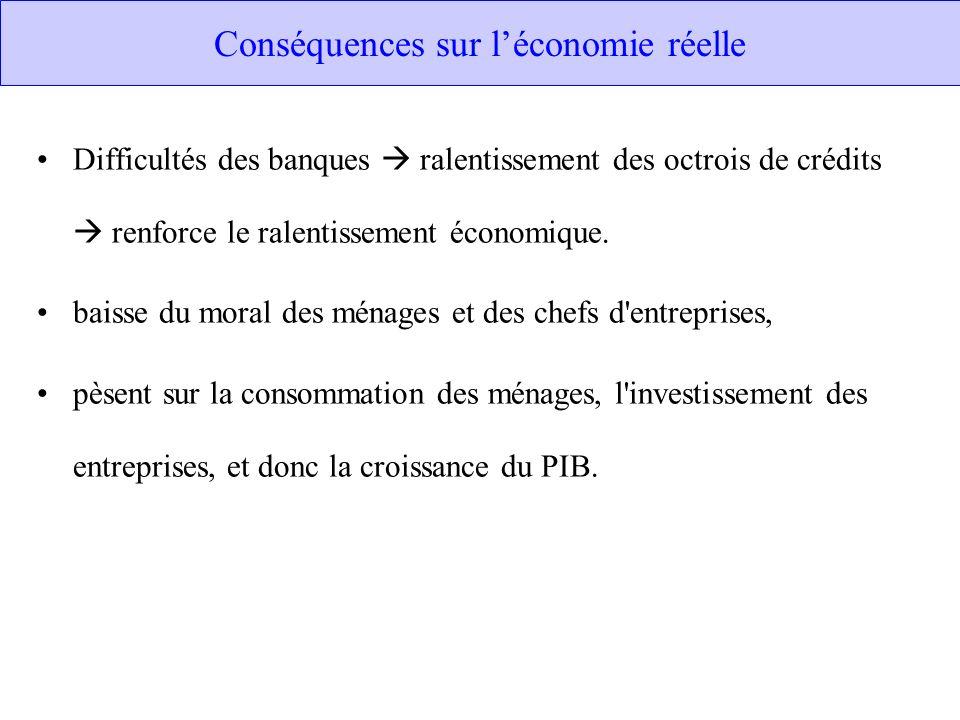 Conséquences sur l'économie réelle