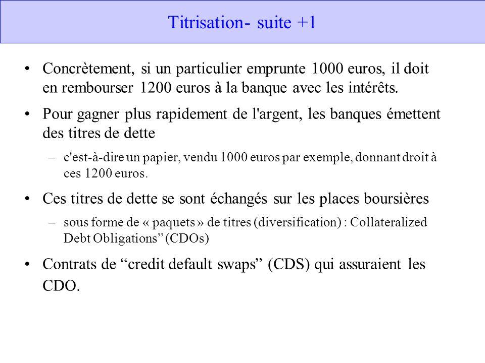 Titrisation- suite +1 Concrètement, si un particulier emprunte 1000 euros, il doit en rembourser 1200 euros à la banque avec les intérêts.