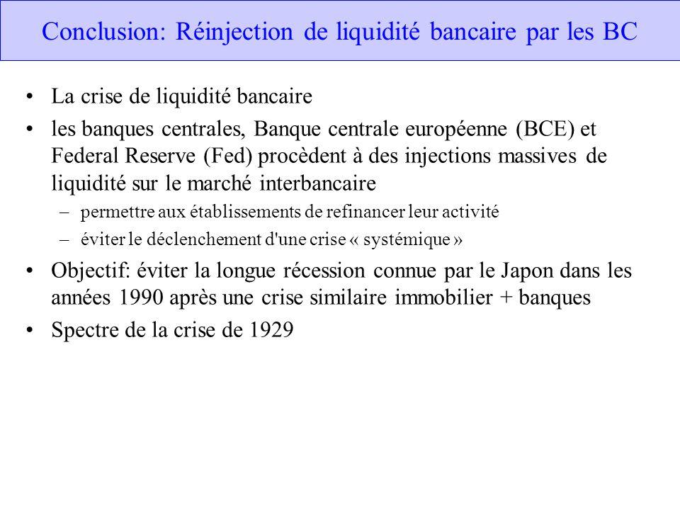 Conclusion: Réinjection de liquidité bancaire par les BC