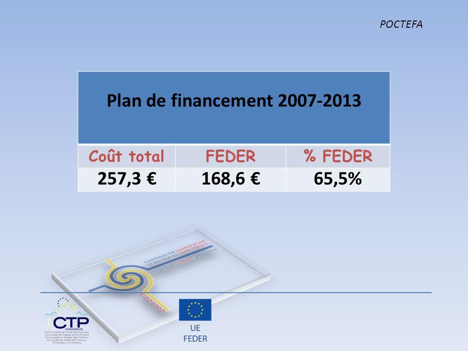 Plan de financement 2007-2013 257,3 € 168,6 € 65,5%