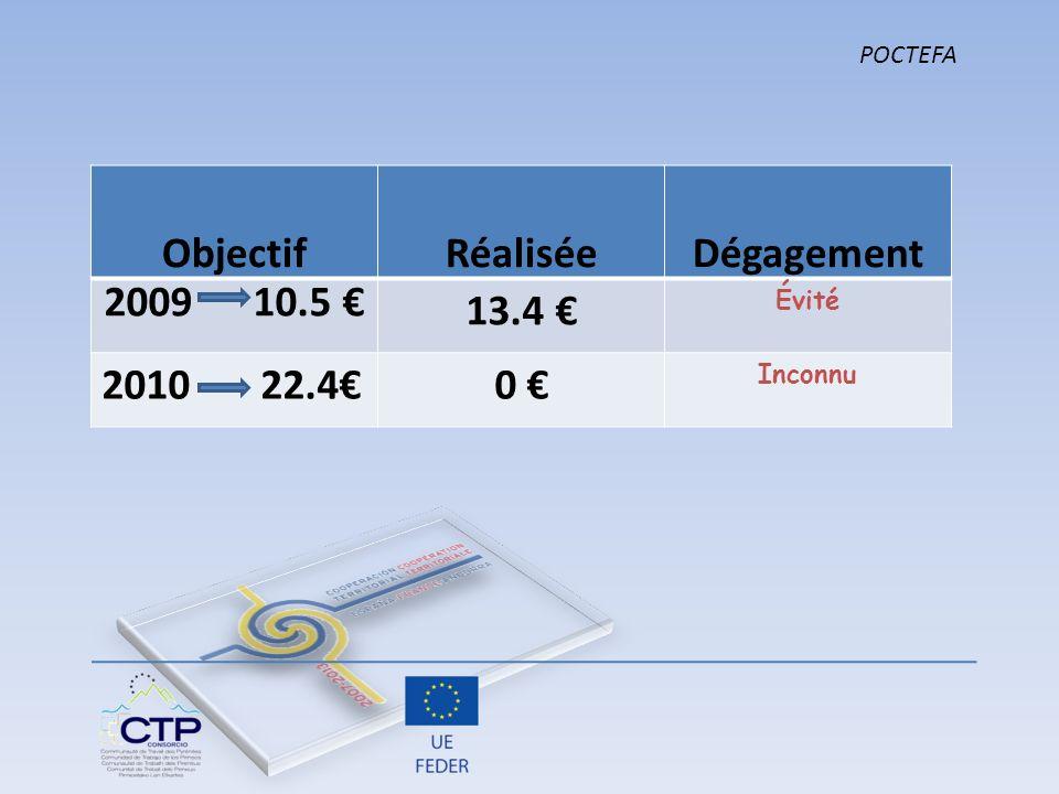 Objectif Réalisée Dégagement 2009 10.5 € 13.4 € 0 €