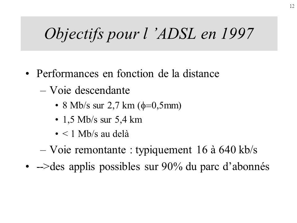 Objectifs pour l 'ADSL en 1997