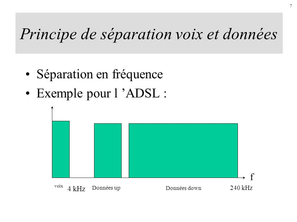 Principe de séparation voix et données