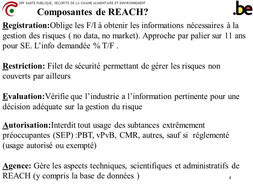 Composantes de REACH