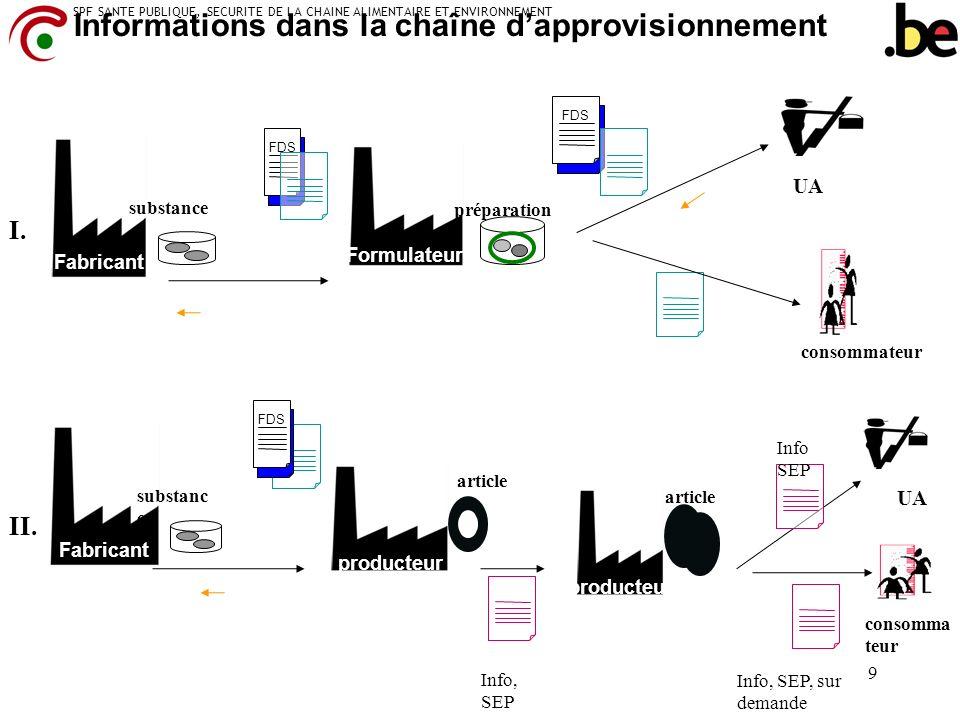 Informations dans la chaîne d'approvisionnement