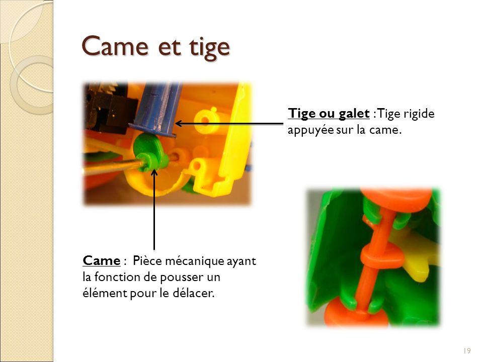 Came et tige Tige ou galet : Tige rigide appuyée sur la came.