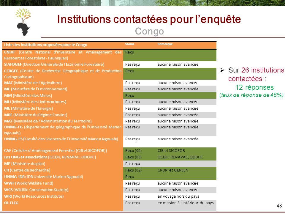 Institutions contactées pour l'enquête Congo