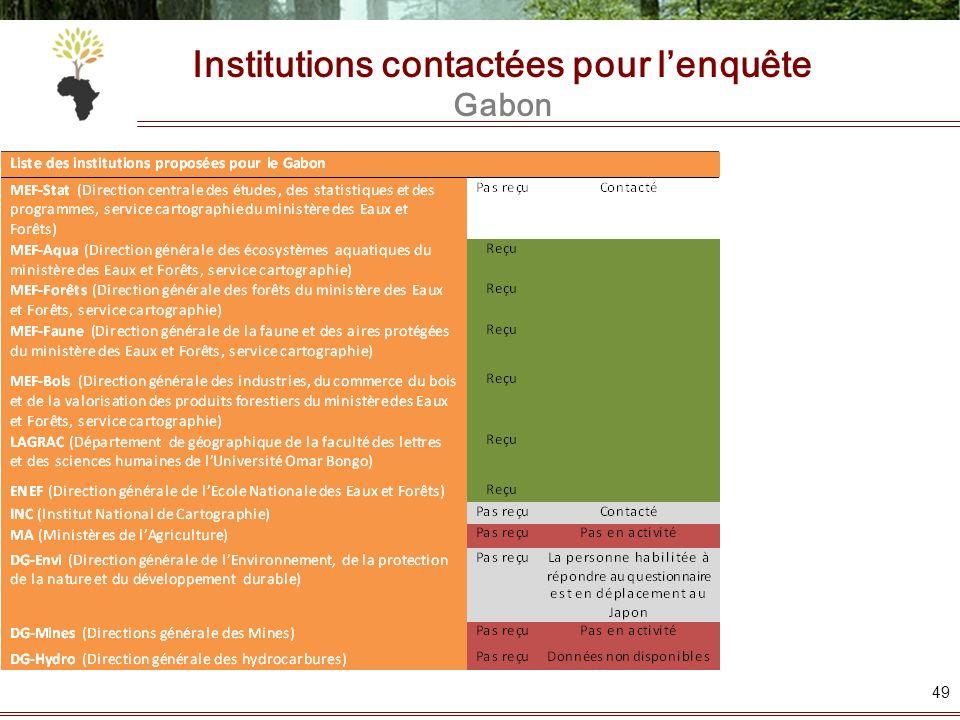 Institutions contactées pour l'enquête Gabon