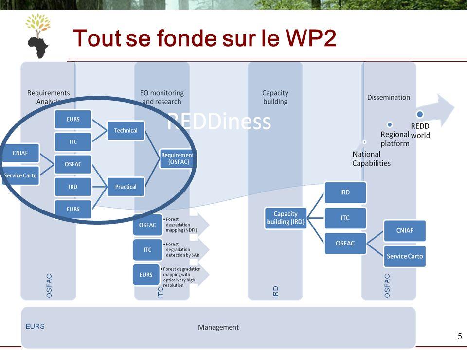 Tout se fonde sur le WP2
