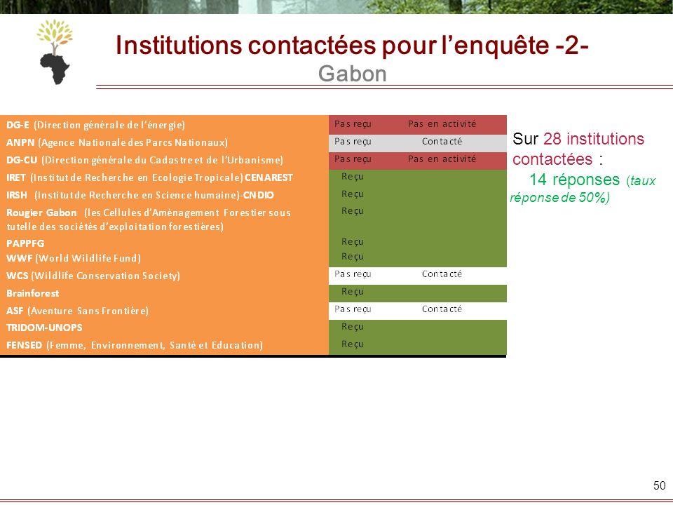 Institutions contactées pour l'enquête -2- Gabon