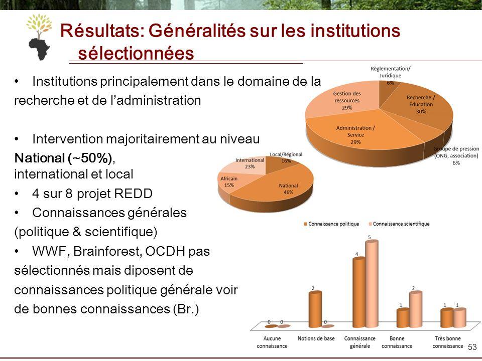 Résultats: Généralités sur les institutions sélectionnées