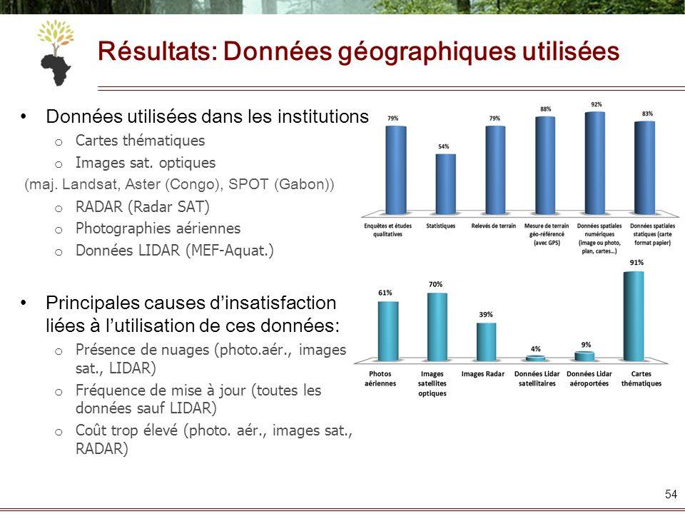 Résultats: Données géographiques utilisées