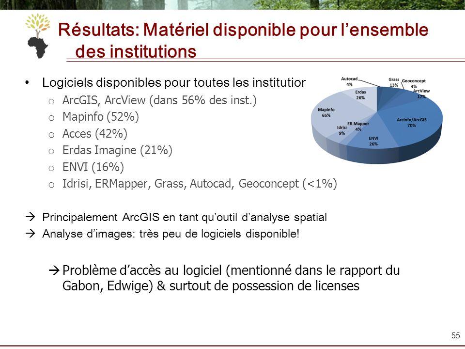 Résultats: Matériel disponible pour l'ensemble des institutions