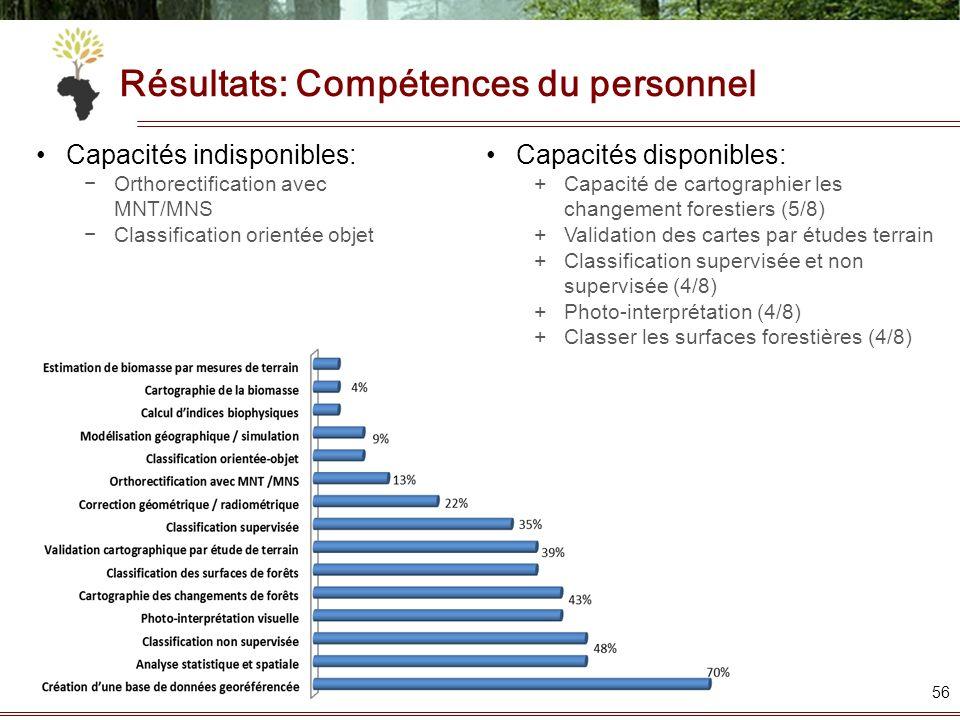 Résultats: Compétences du personnel
