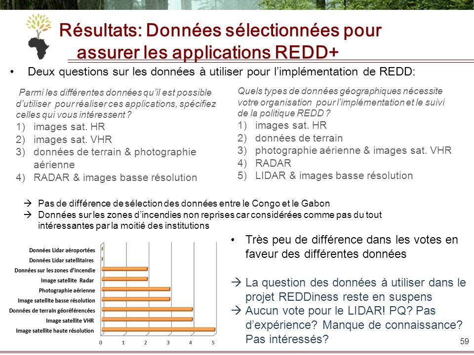 Résultats: Données sélectionnées pour assurer les applications REDD+