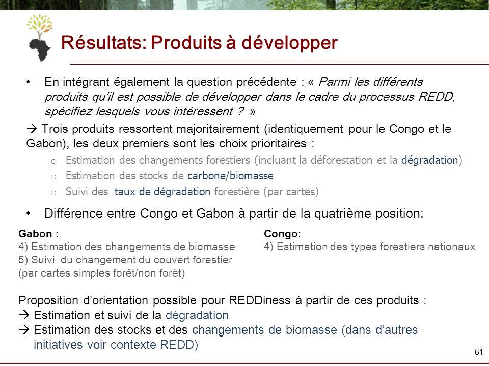 Résultats: Produits à développer