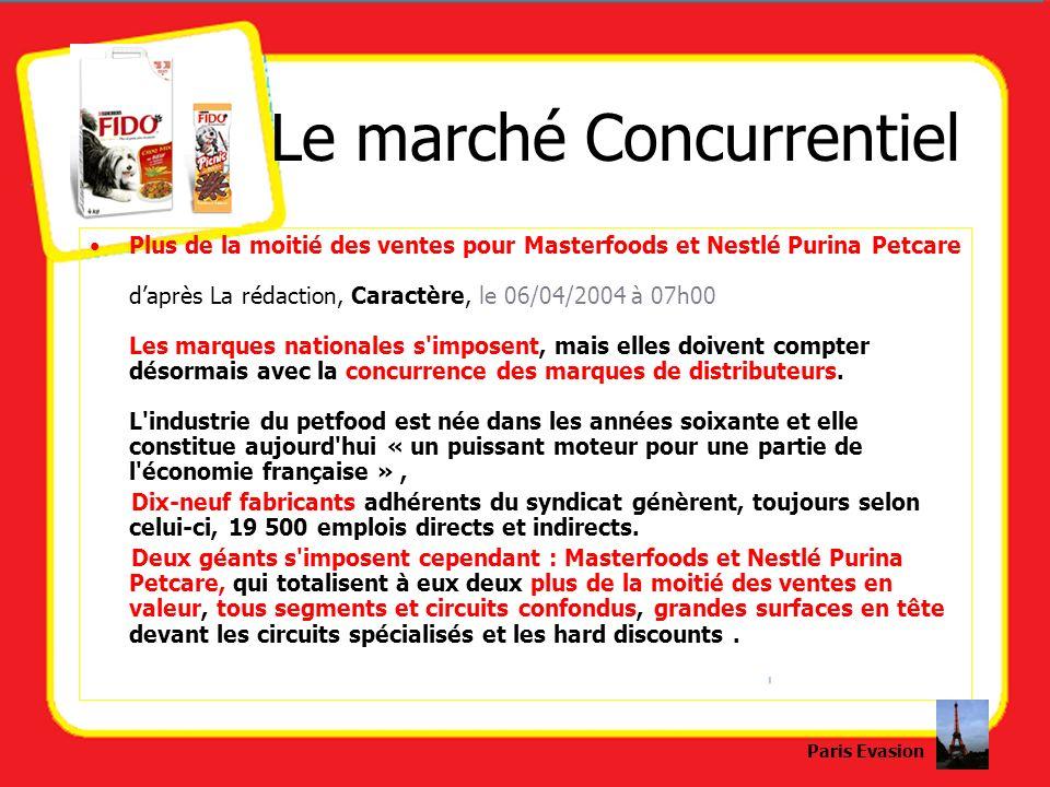 Le marché Concurrentiel