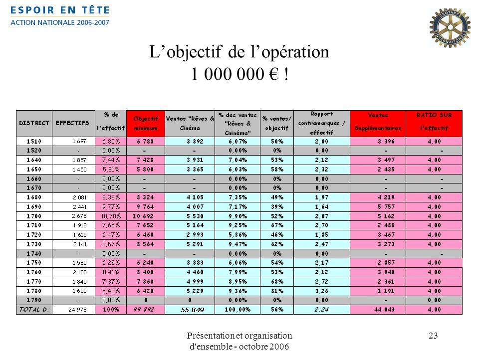 L'objectif de l'opération 1 000 000 € !
