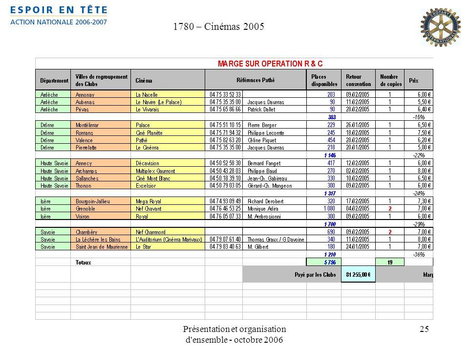 Présentation et organisation d ensemble - octobre 2006