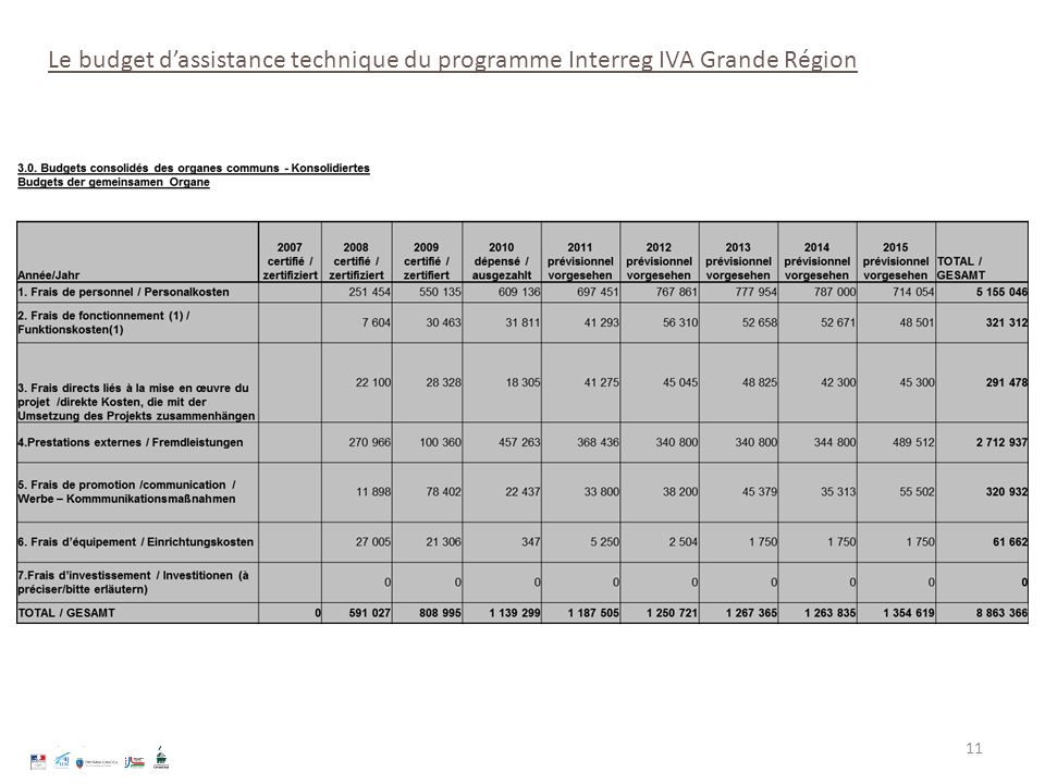 Le budget d'assistance technique du programme Interreg IVA Grande Région