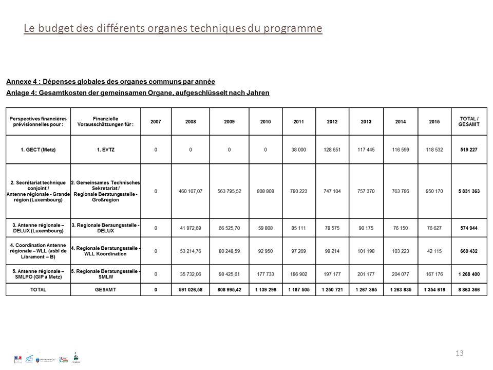 Le budget des différents organes techniques du programme