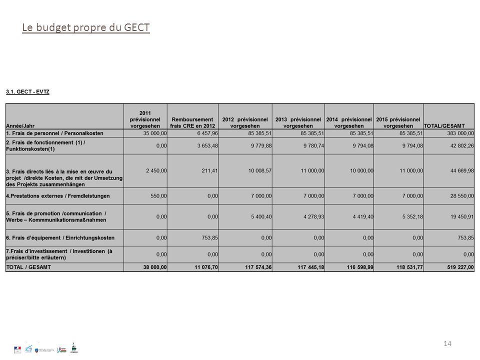 Le budget propre du GECT