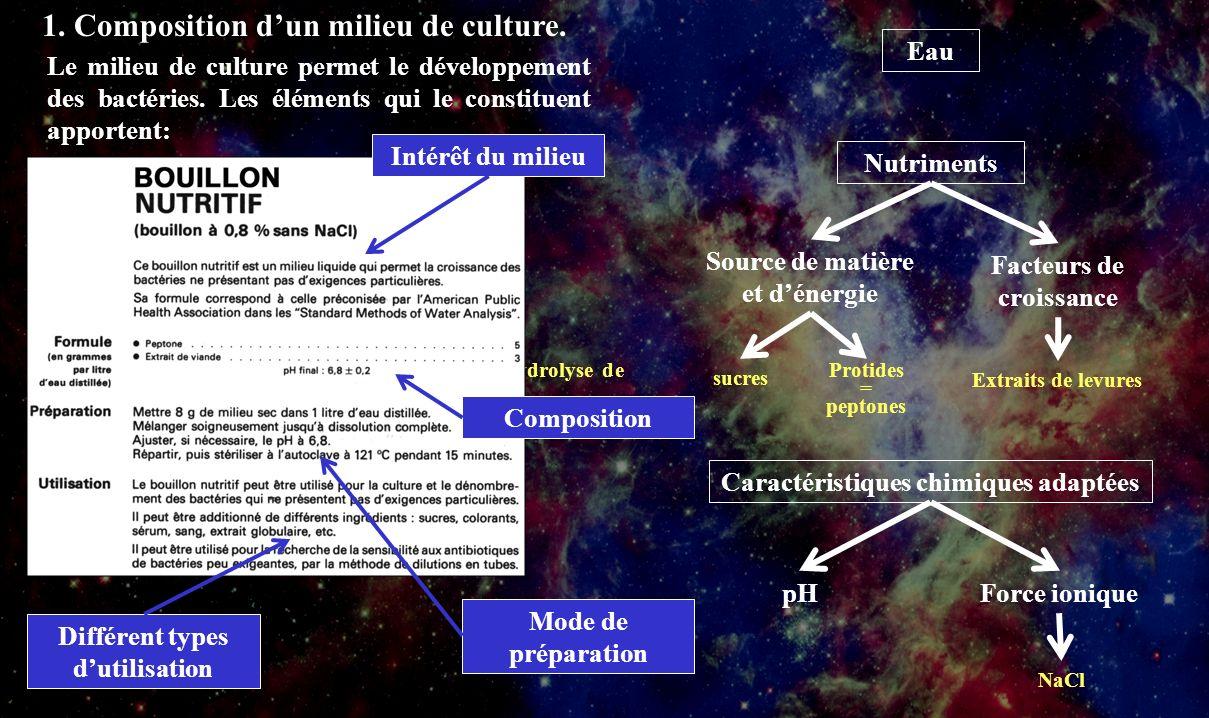 1 1. Composition d'un milieu de culture. Eau
