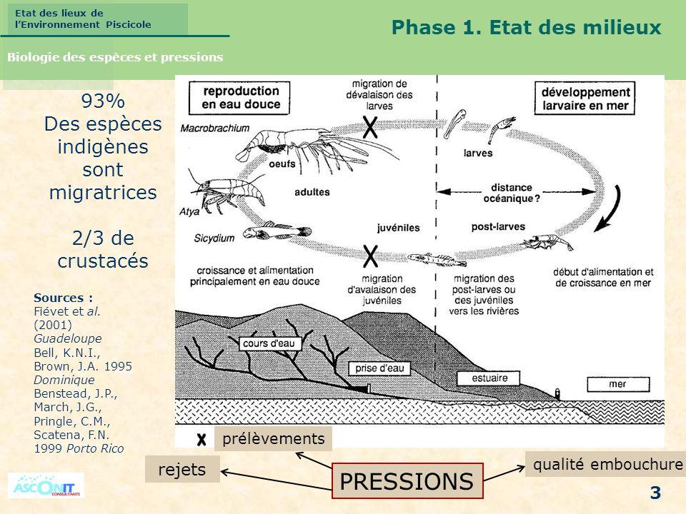 PRESSIONS Phase 1. Etat des milieux 93% Des espèces indigènes sont