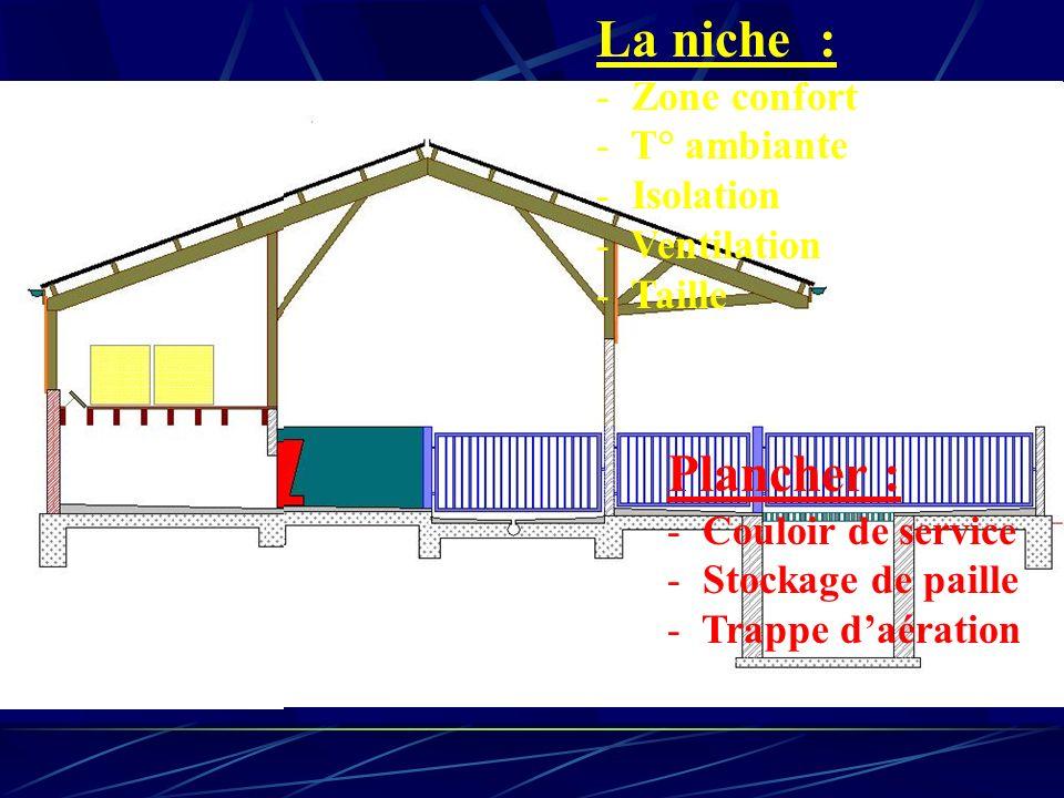 La niche : Plancher : Zone confort T° ambiante Isolation Ventilation