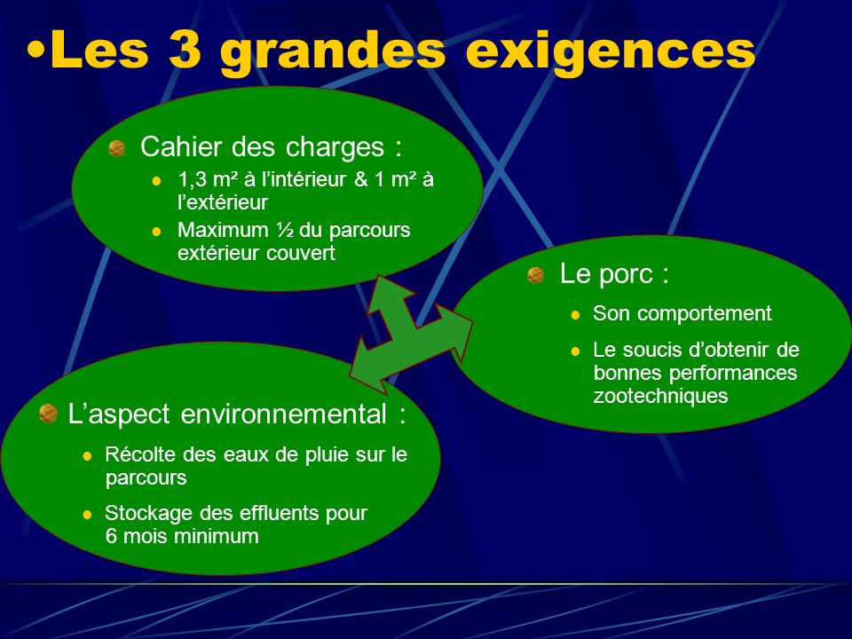 Les 3 grandes exigences L'aspect environnemental :