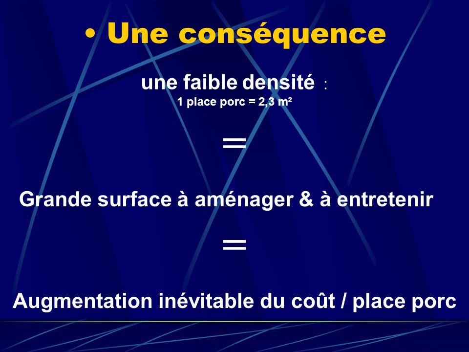 = = Une conséquence une faible densité : 1 place porc = 2,3 m²