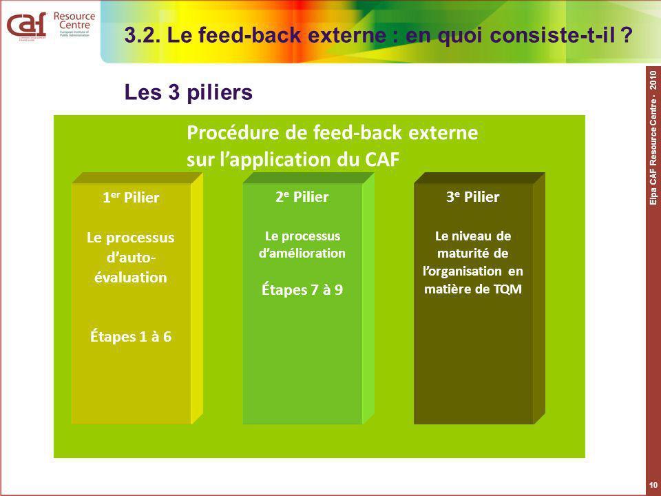 3.2. Le feed-back externe : en quoi consiste-t-il Les 3 piliers