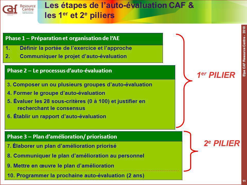 Les étapes de l'auto-évaluation CAF & les 1er et 2e piliers