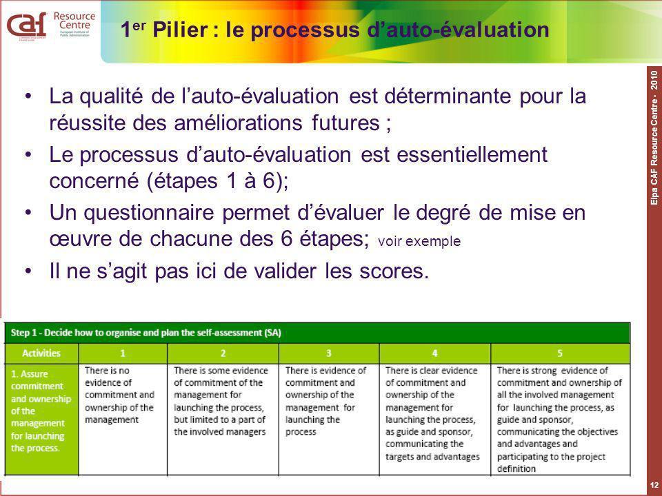 1er Pilier : le processus d'auto-évaluation