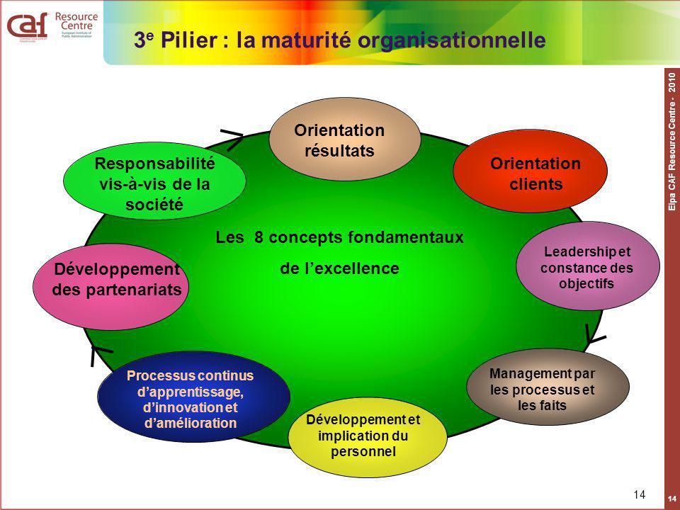 3e Pilier : la maturité organisationnelle