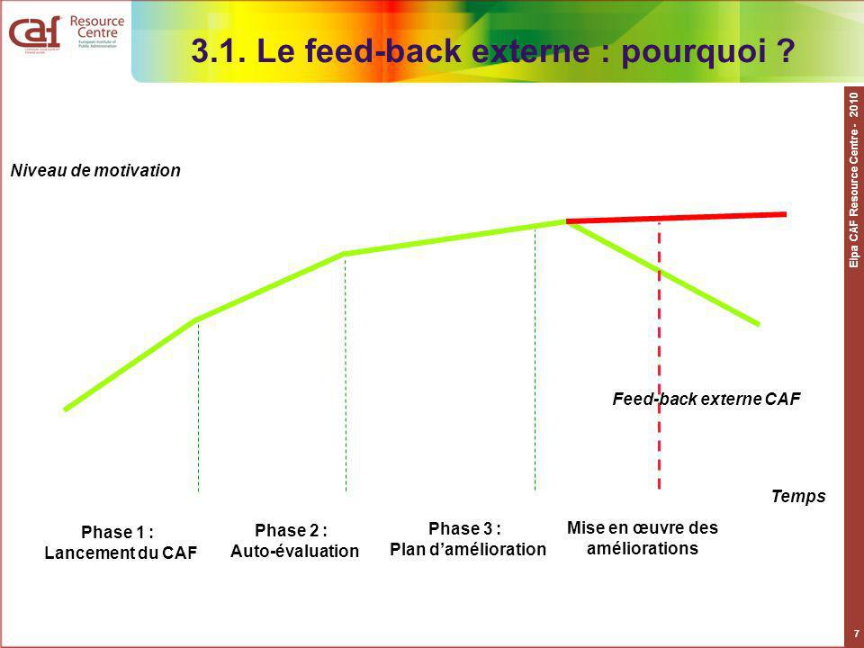 3.1. Le feed-back externe : pourquoi