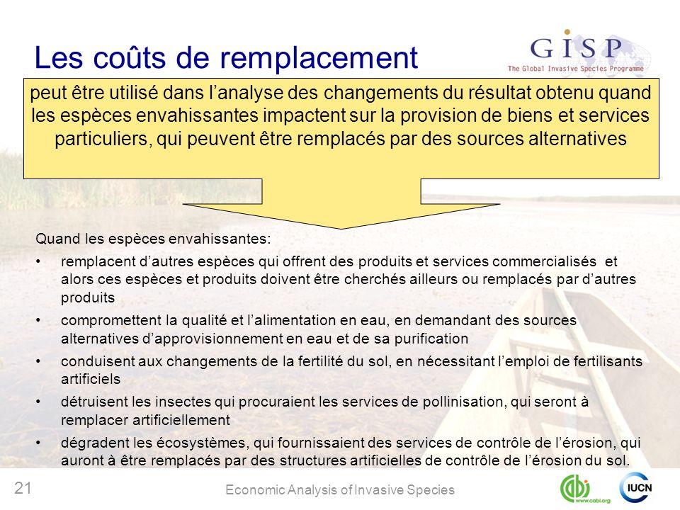 Les coûts de remplacement