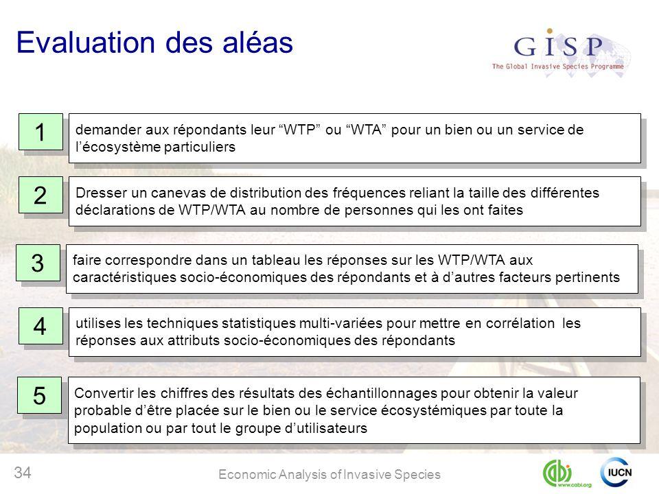 Evaluation des aléas 1. demander aux répondants leur WTP ou WTA pour un bien ou un service de l'écosystème particuliers.