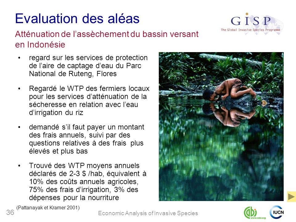 Evaluation des aléasAtténuation de l'assèchement du bassin versant en Indonésie.