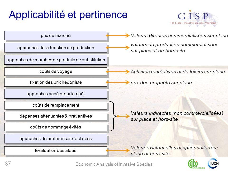 Applicabilité et pertinence