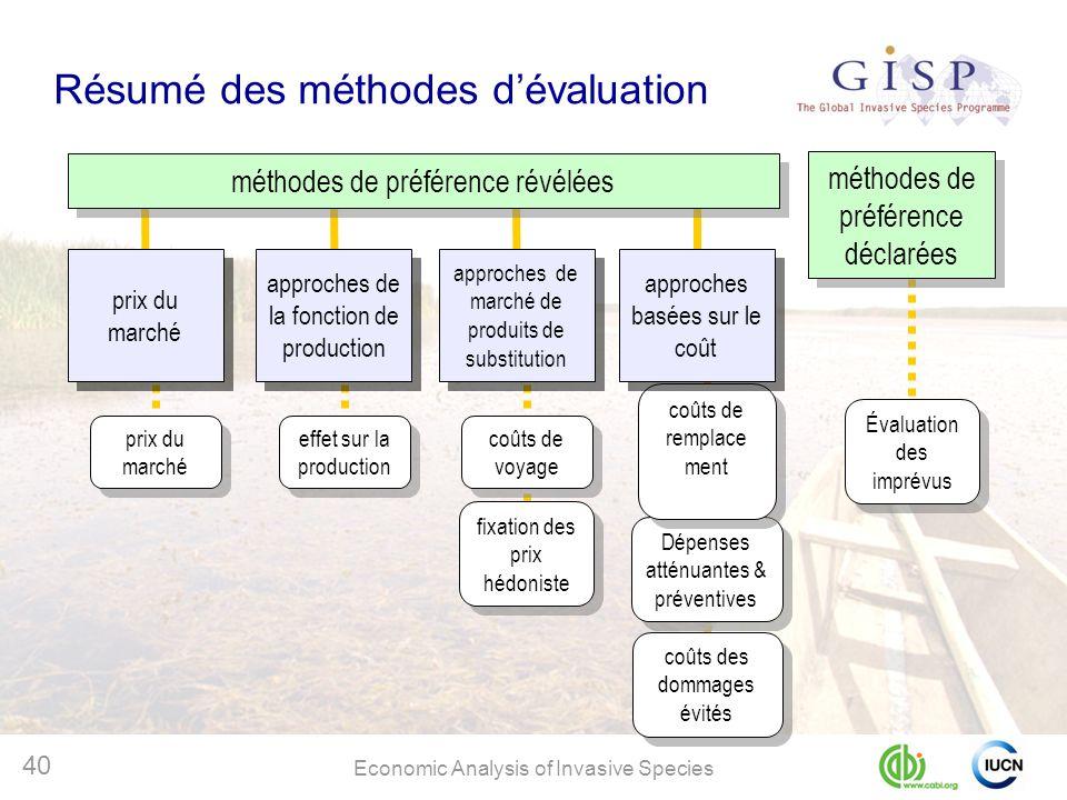 Résumé des méthodes d'évaluation