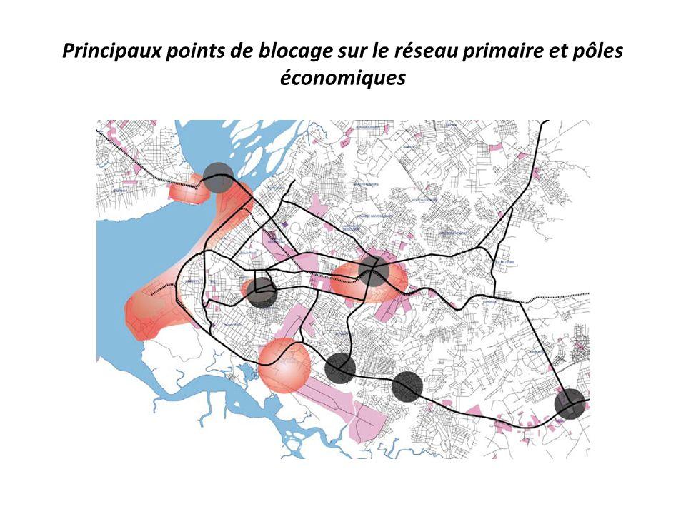 Principaux points de blocage sur le réseau primaire et pôles économiques