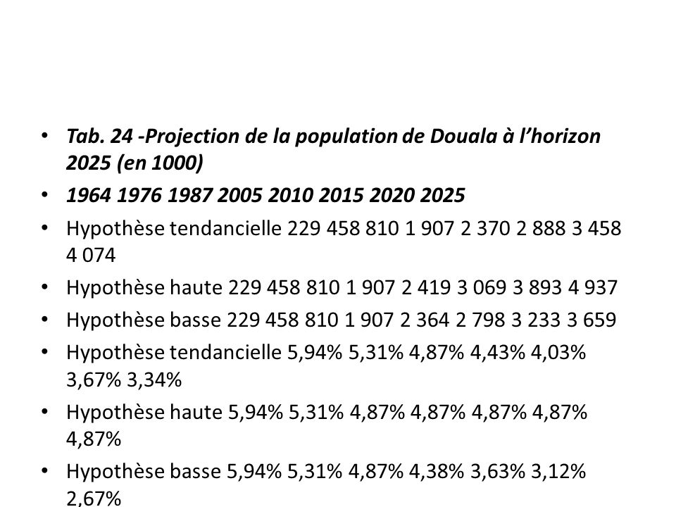 Tab. 24 -Projection de la population de Douala à l'horizon 2025 (en 1000)