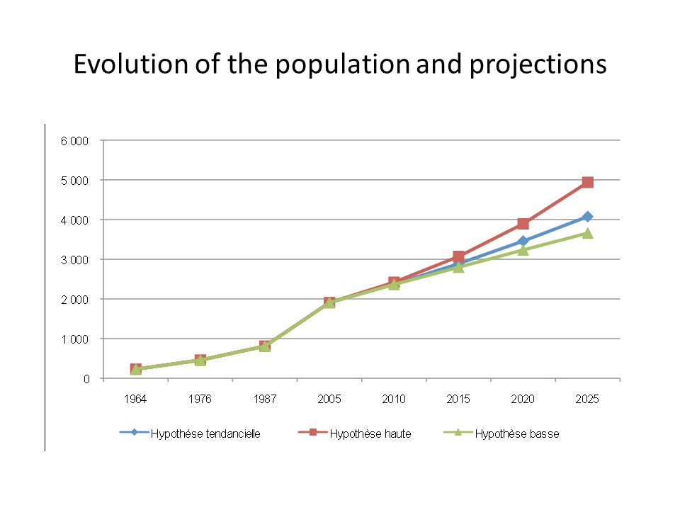 Evolution of the population and projections